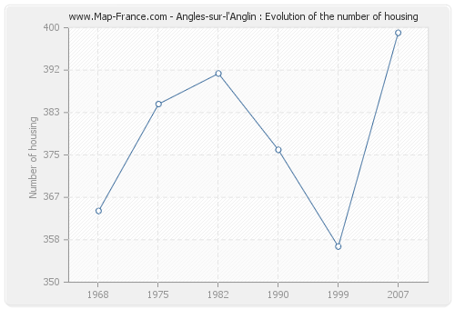 Angles-sur-l'Anglin : Evolution of the number of housing
