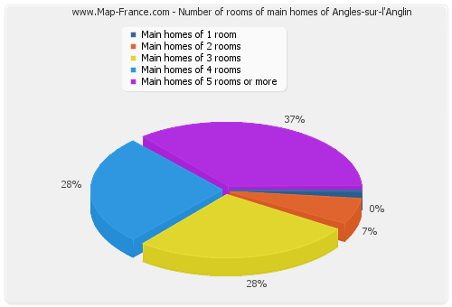 Number of rooms of main homes of Angles-sur-l'Anglin