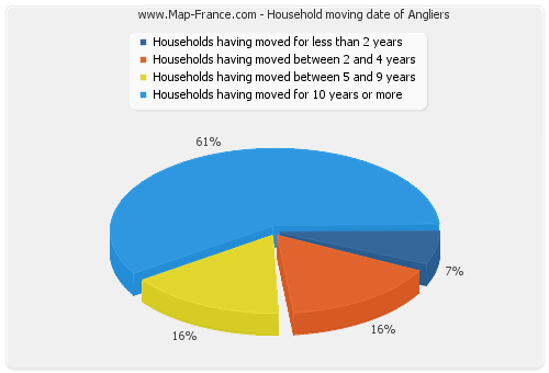 Household moving date of Angliers