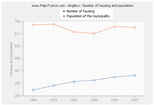 Angliers : Number of housing and population