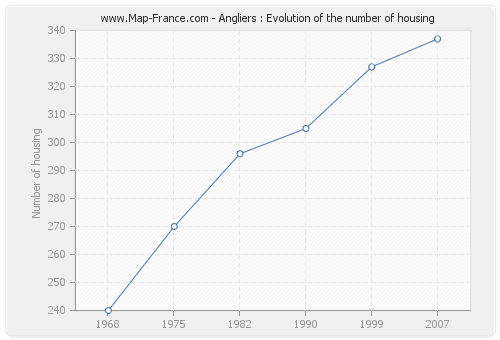 Angliers : Evolution of the number of housing