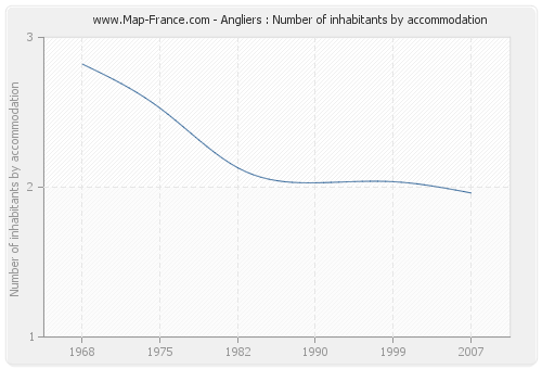 Angliers : Number of inhabitants by accommodation