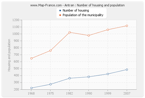 Antran : Number of housing and population