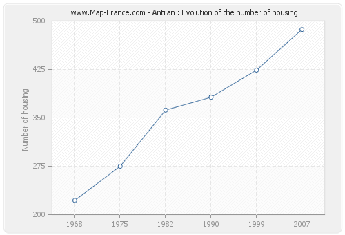 Antran : Evolution of the number of housing