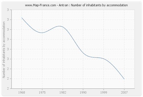 Antran : Number of inhabitants by accommodation