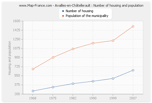 Availles-en-Châtellerault : Number of housing and population