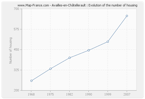 Availles-en-Châtellerault : Evolution of the number of housing