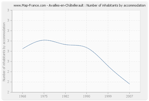 Availles-en-Châtellerault : Number of inhabitants by accommodation