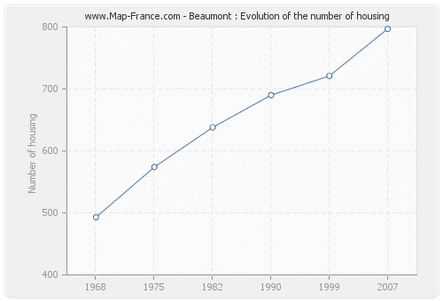 Beaumont : Evolution of the number of housing