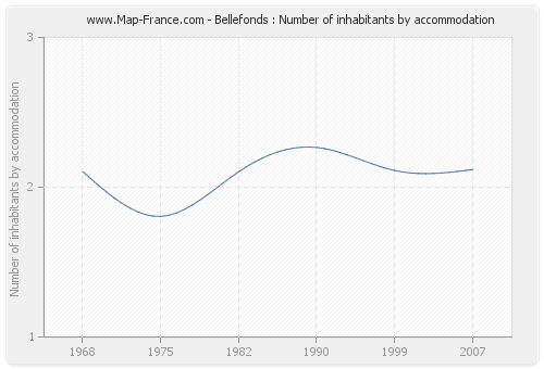 Bellefonds : Number of inhabitants by accommodation