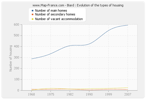 Biard : Evolution of the types of housing