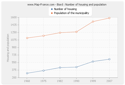 Biard : Number of housing and population
