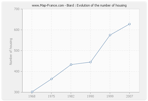 Biard : Evolution of the number of housing