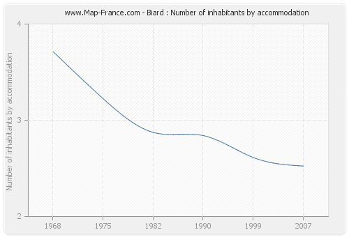 Biard : Number of inhabitants by accommodation