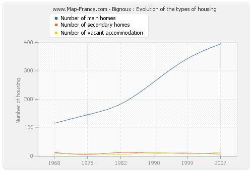 Bignoux : Evolution of the types of housing