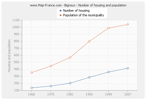 Bignoux : Number of housing and population