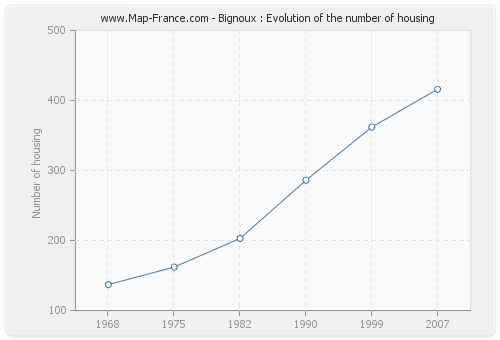Bignoux : Evolution of the number of housing