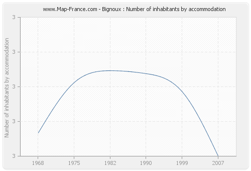 Bignoux : Number of inhabitants by accommodation