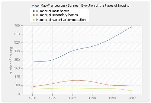 Bonnes : Evolution of the types of housing