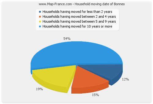 Household moving date of Bonnes