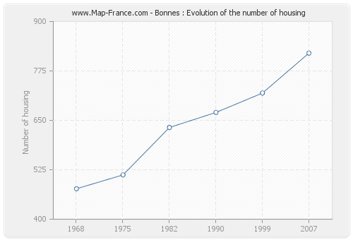 Bonnes : Evolution of the number of housing