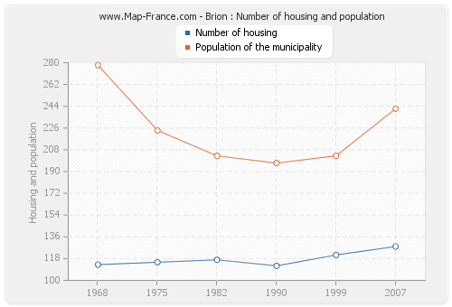 Brion : Number of housing and population