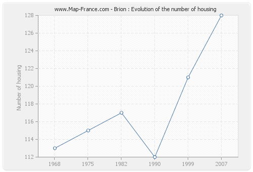 Brion : Evolution of the number of housing
