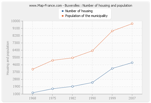 Buxerolles : Number of housing and population