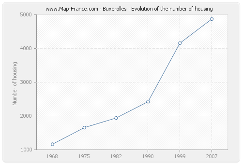 Buxerolles : Evolution of the number of housing