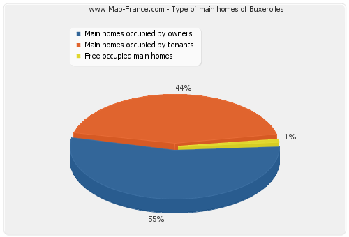 Type of main homes of Buxerolles