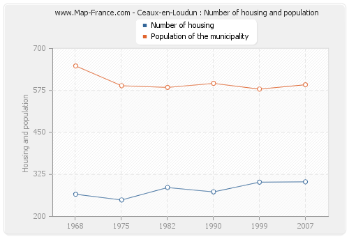 Ceaux-en-Loudun : Number of housing and population
