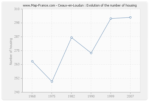 Ceaux-en-Loudun : Evolution of the number of housing