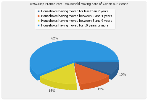 Household moving date of Cenon-sur-Vienne