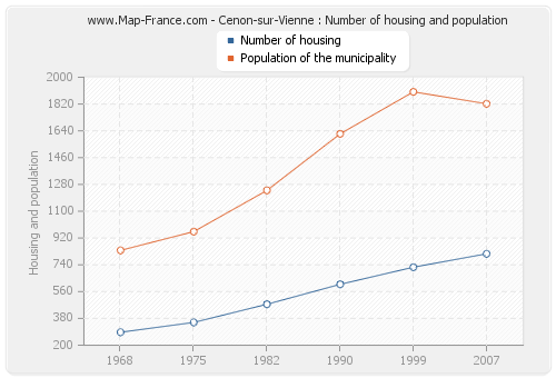 Cenon-sur-Vienne : Number of housing and population