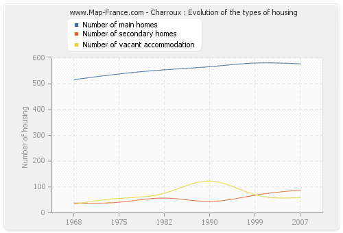 Charroux : Evolution of the types of housing