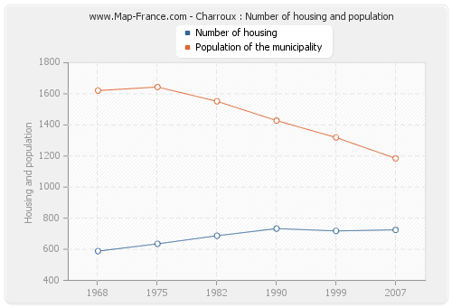 Charroux : Number of housing and population
