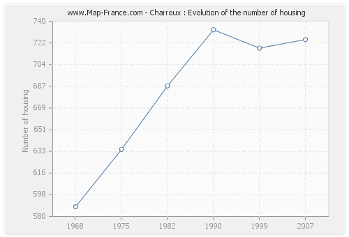 Charroux : Evolution of the number of housing