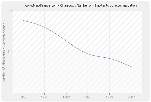Charroux : Number of inhabitants by accommodation