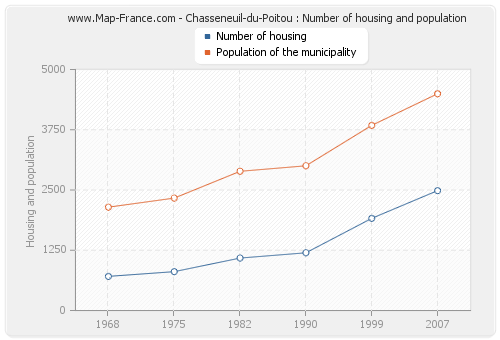 Chasseneuil-du-Poitou : Number of housing and population