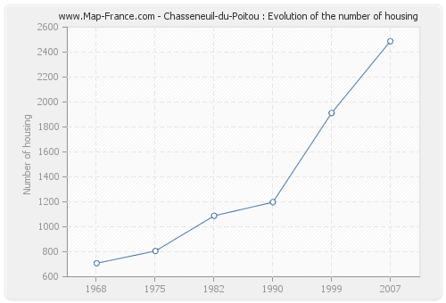 Chasseneuil-du-Poitou : Evolution of the number of housing