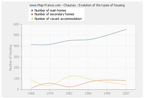 Chaunay : Evolution of the types of housing