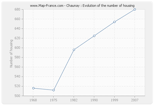 Chaunay : Evolution of the number of housing