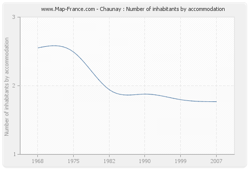 Chaunay : Number of inhabitants by accommodation