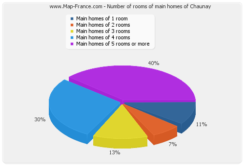 Number of rooms of main homes of Chaunay