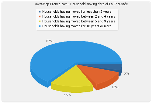 Household moving date of La Chaussée
