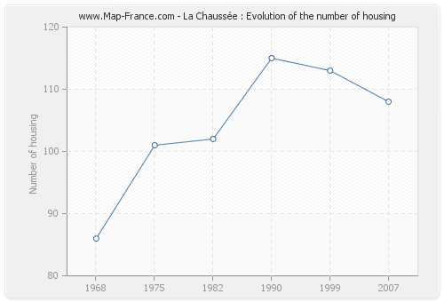 La Chaussée : Evolution of the number of housing