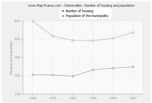 Chenevelles : Number of housing and population