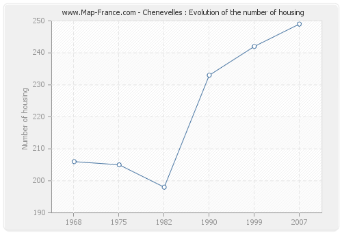 Chenevelles : Evolution of the number of housing