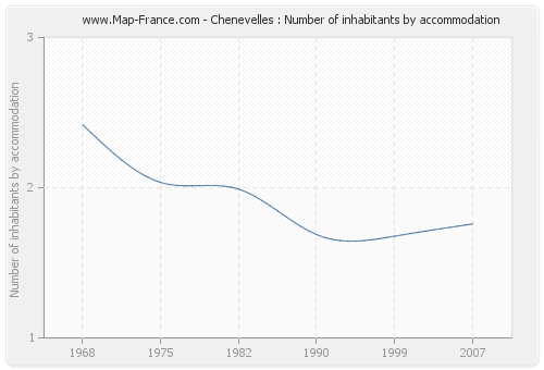 Chenevelles : Number of inhabitants by accommodation