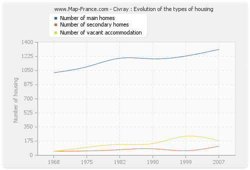 Civray : Evolution of the types of housing